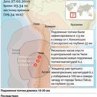 Хроника мощного землетрясения в Чили